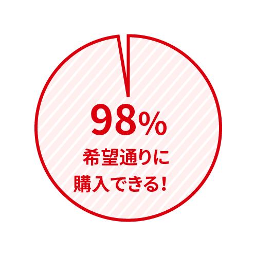 98%希望通りに購入できる!